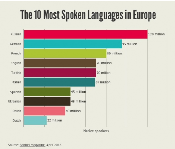 Украинский язык вошел в топ-10 самых популярных языков в Европе, фото-2