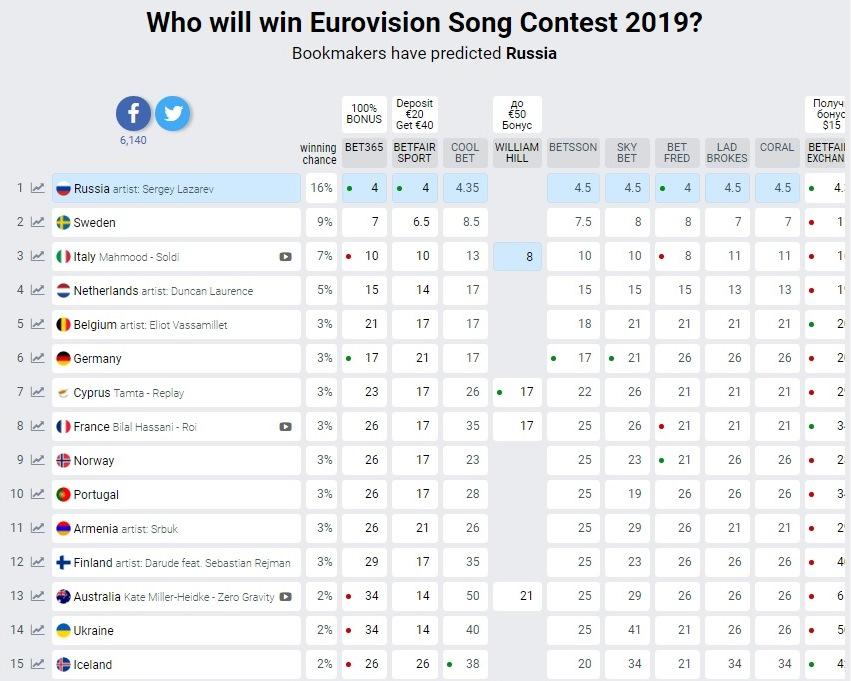 На кого ставят букмекеры евровидения 2019 [PUNIQRANDLINE-(au-dating-names.txt) 56