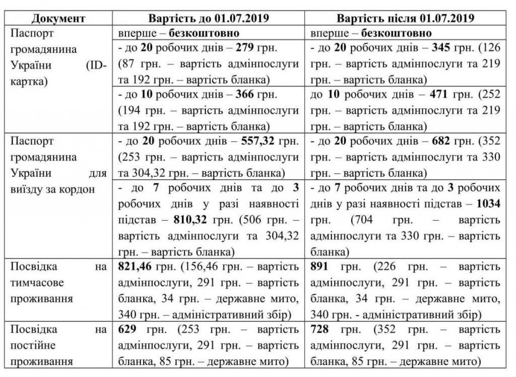 В Украине с 1 июля подорожают загранпаспорта и ID-карты: как вырастет цена, фото-2