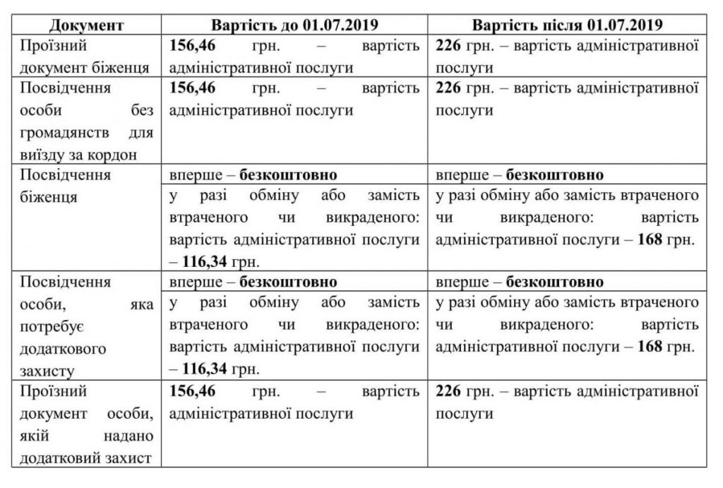 В Украине с 1 июля подорожают загранпаспорта и ID-карты: как вырастет цена, фото-3