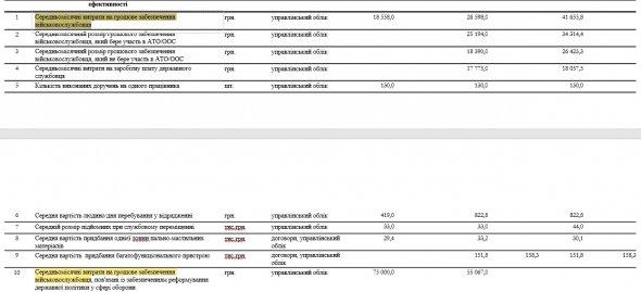 Выяснилось, сколько стоит ежемесячное обеспечение одного украинского военного, фото-2