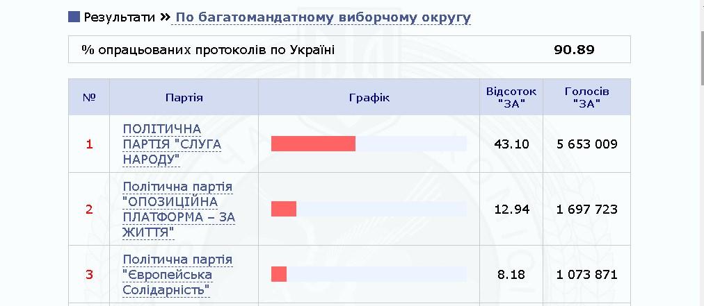 Выборы в Раду: ЦИК обработала 95.89% протоколов, фото-2