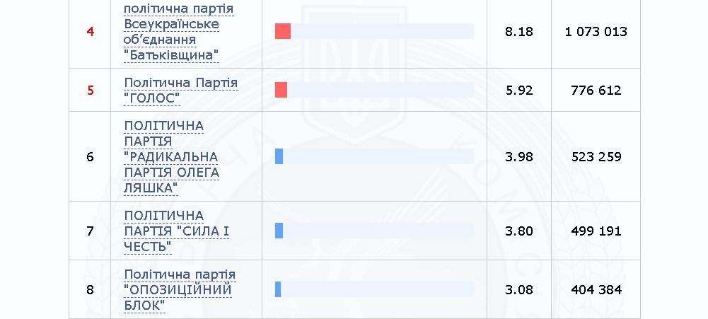 Выборы в Раду: ЦИК обработала 95.89% протоколов, фото-3