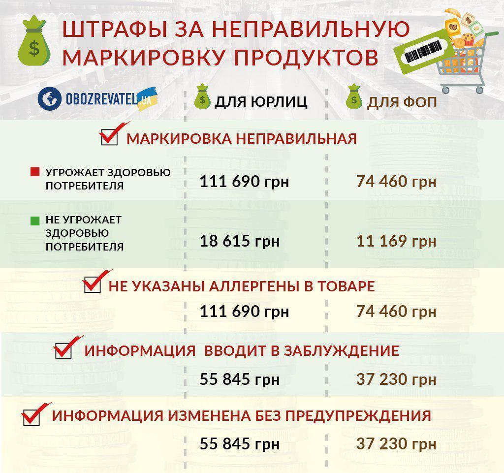 Новые правила маркировки товара: украинцы будут знать об аллергенах и перестанут платит за лед, фото-2