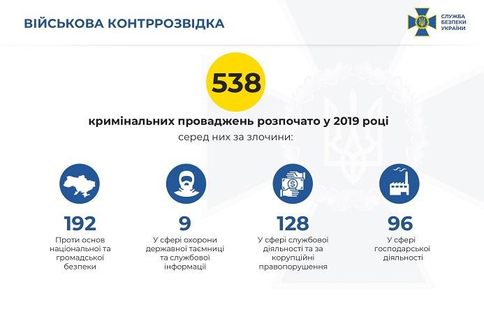 СБУ рассказали сколько иностранных агентов разоблачили в течении года, фото-2